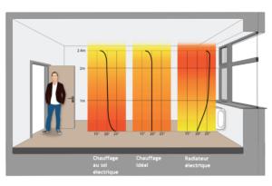 Plancher chauffant contre Radiateurs : les principales différences